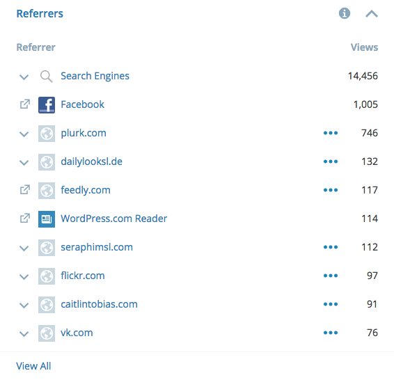 SL Blogger Support Referrer Stats 2014