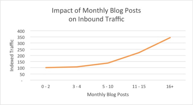 Monthly blog traffic and posting frequency