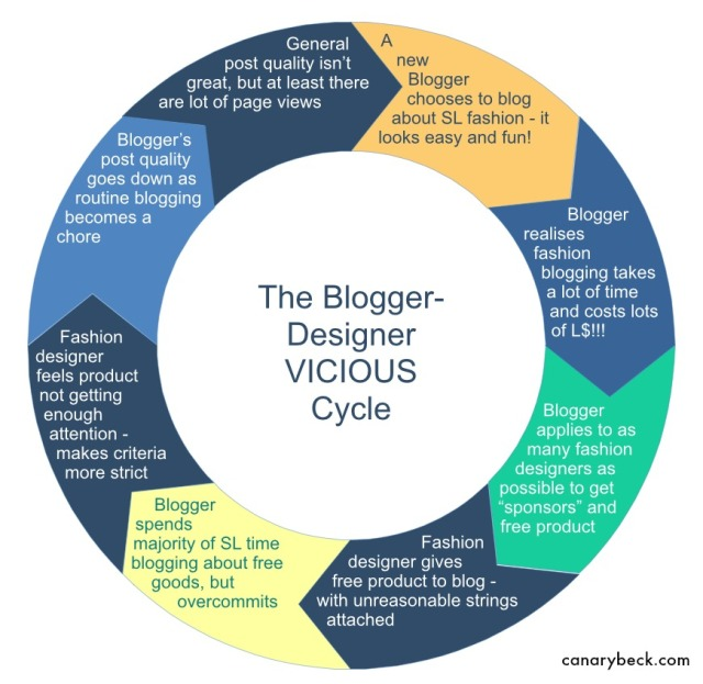 The Blogger Designer Vicious Cycle