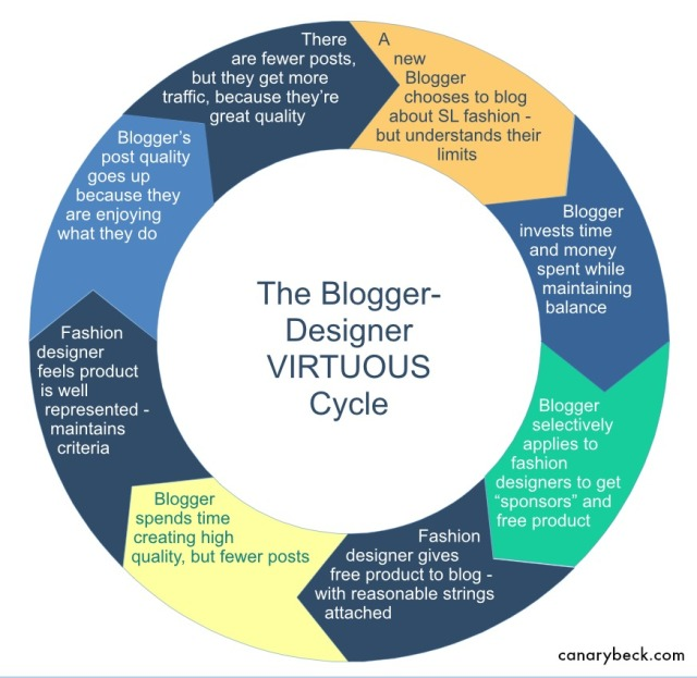 The Blogger Designer Virtuous Cycle