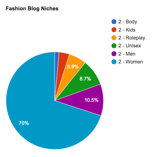 Second Life Fashion Blog Niches